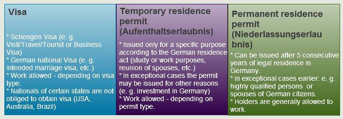 German_Residence_Titles