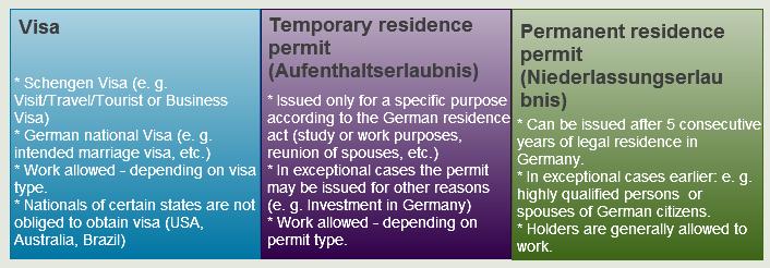 German_Residence_Titles