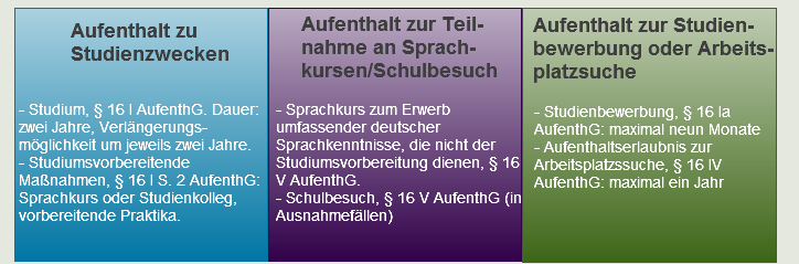 Aufenthaltstitel_16AufenthG