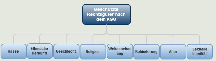 Geschützte Rechtsgüter AGG