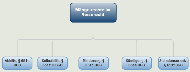 Maengelrechte_im_Reiserecht