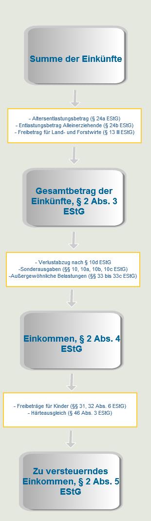 Ermittlung_EInkommen(1)