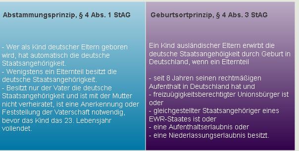 abstammungsprinzip_geburtsortprinzip