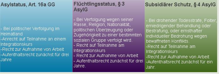 schutzstatus_asyl